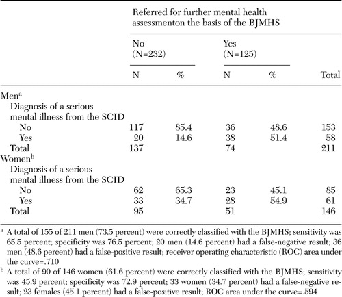Validation of the Brief Jail Mental Health Screen